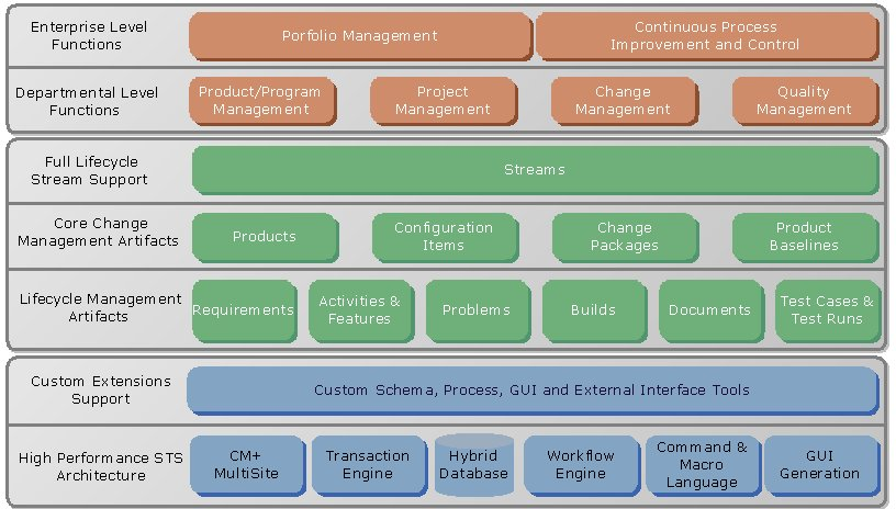 CM+ Enterprise functions and architecture for application lifecycle management